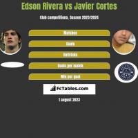 Edson Rivera vs Javier Cortes h2h player stats