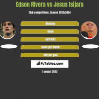 Edson Rivera vs Jesus Isijara h2h player stats