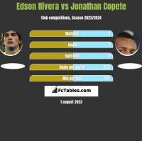 Edson Rivera vs Jonathan Copete h2h player stats