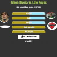 Edson Rivera vs Lolo Reyes h2h player stats