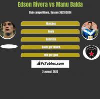 Edson Rivera vs Manu Balda h2h player stats