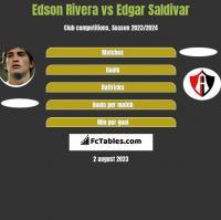 Edson Rivera vs Edgar Saldivar h2h player stats