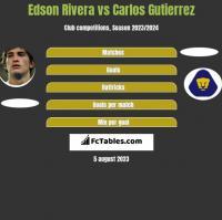 Edson Rivera vs Carlos Gutierrez h2h player stats