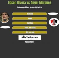 Edson Rivera vs Angel Marquez h2h player stats