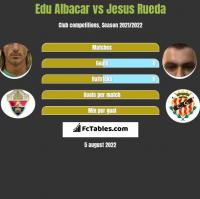 Edu Albacar vs Jesus Rueda h2h player stats