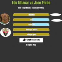 Edu Albacar vs Jose Pardo h2h player stats