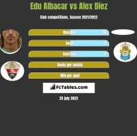 Edu Albacar vs Alex Diez h2h player stats