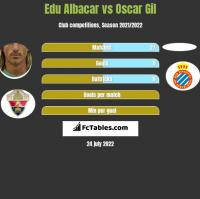 Edu Albacar vs Oscar Gil h2h player stats