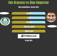 Edu Dracena vs Alan Empereur h2h player stats