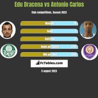 Edu Dracena vs Antonio Carlos h2h player stats