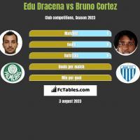 Edu Dracena vs Bruno Cortez h2h player stats