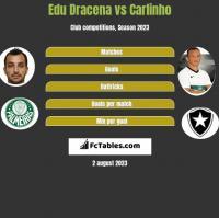 Edu Dracena vs Carlinho h2h player stats