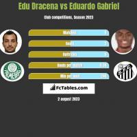 Edu Dracena vs Eduardo Gabriel h2h player stats