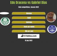 Edu Dracena vs Gabriel Dias h2h player stats