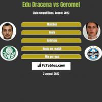 Edu Dracena vs Geromel h2h player stats