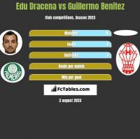 Edu Dracena vs Guillermo Benitez h2h player stats