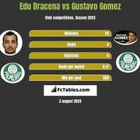 Edu Dracena vs Gustavo Gomez h2h player stats