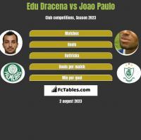 Edu Dracena vs Joao Paulo h2h player stats