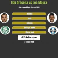 Edu Dracena vs Leo Moura h2h player stats