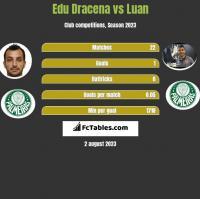 Edu Dracena vs Luan h2h player stats
