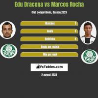 Edu Dracena vs Marcos Rocha h2h player stats