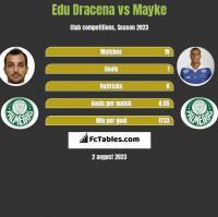 Edu Dracena vs Mayke h2h player stats