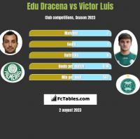Edu Dracena vs Victor Luis h2h player stats
