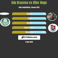 Edu Dracena vs Vitor Hugo h2h player stats