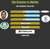 Edu Dracena vs Marlon h2h player stats