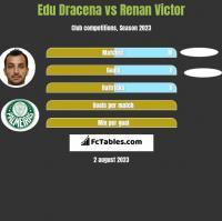 Edu Dracena vs Renan Victor h2h player stats
