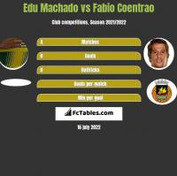 Edu Machado vs Fabio Coentrao h2h player stats