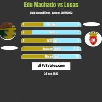 Edu Machado vs Lucas h2h player stats