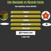 Edu Machado vs Ricardo Costa h2h player stats
