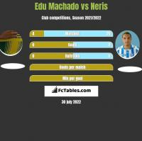 Edu Machado vs Neris h2h player stats
