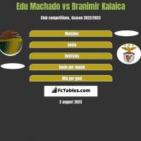 Edu Machado vs Branimir Kalaica h2h player stats