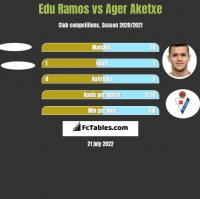 Edu Ramos vs Ager Aketxe h2h player stats