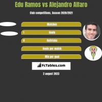 Edu Ramos vs Alejandro Alfaro h2h player stats
