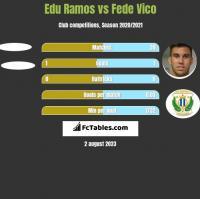 Edu Ramos vs Fede Vico h2h player stats