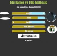 Edu Ramos vs Filip Malbasic h2h player stats