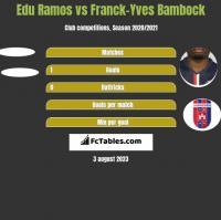 Edu Ramos vs Franck-Yves Bambock h2h player stats