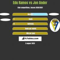 Edu Ramos vs Jon Ander h2h player stats