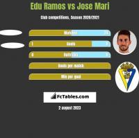 Edu Ramos vs Jose Mari h2h player stats