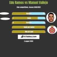 Edu Ramos vs Manuel Vallejo h2h player stats