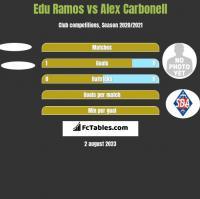 Edu Ramos vs Alex Carbonell h2h player stats