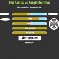 Edu Ramos vs Sergio Gonzalez h2h player stats