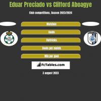 Eduar Preciado vs Clifford Aboagye h2h player stats