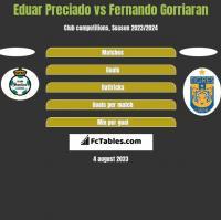 Eduar Preciado vs Fernando Gorriaran h2h player stats