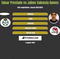 Eduar Preciado vs Jaime Valencia Gomez h2h player stats