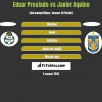 Eduar Preciado vs Javier Aquino h2h player stats