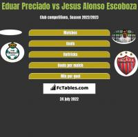 Eduar Preciado vs Jesus Alonso Escoboza h2h player stats